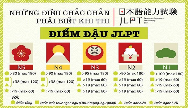 Điều kiện bang-JLPT N1-chung-chi-dieu-duong-quoc-gia-nhat-ban-duhocedu-com